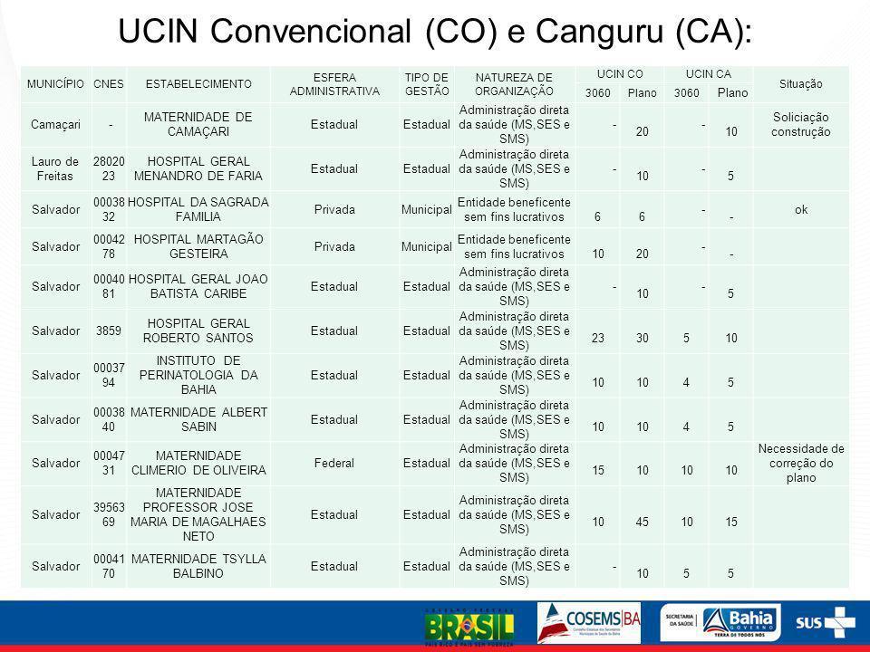 UCIN Convencional (CO) e Canguru (CA):