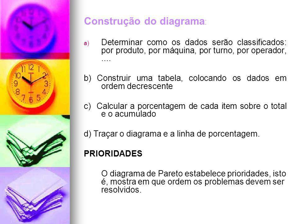 Construção do diagrama: