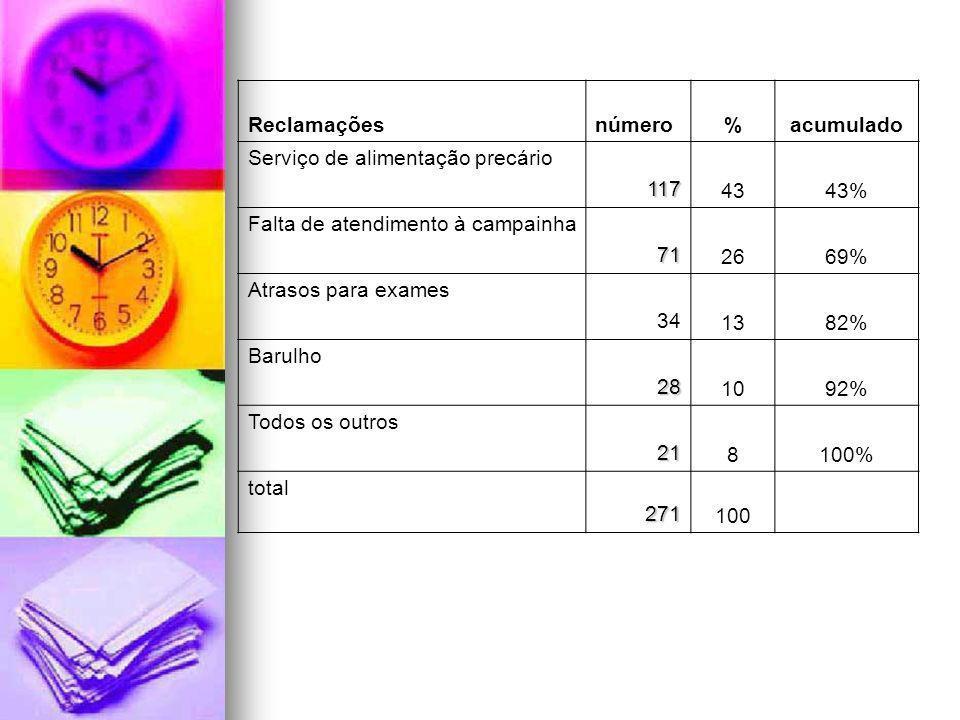 Reclamações número. % acumulado. Serviço de alimentação precário. 117. 43. 43% Falta de atendimento à campainha.