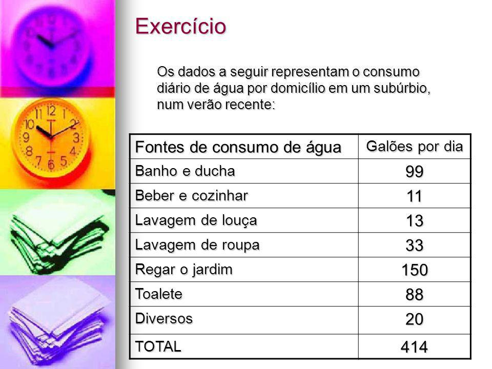 Exercício Fontes de consumo de água 99 11 13 33 150 88 20 414