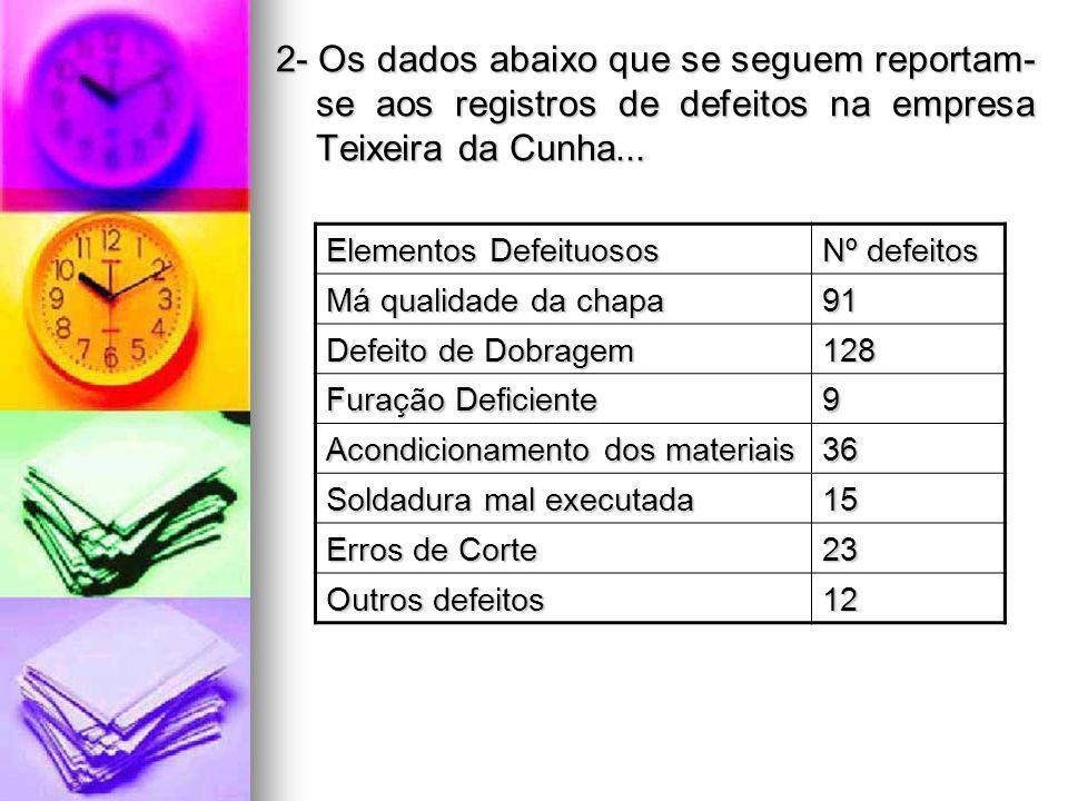 2- Os dados abaixo que se seguem reportam-se aos registros de defeitos na empresa Teixeira da Cunha...