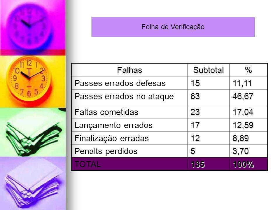 Passes errados defesas 15 11,11 Passes errados no ataque 63 46,67