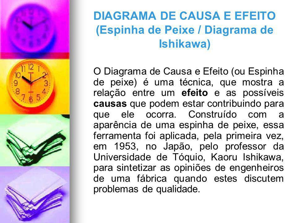 DIAGRAMA DE CAUSA E EFEITO (Espinha de Peixe / Diagrama de Ishikawa)