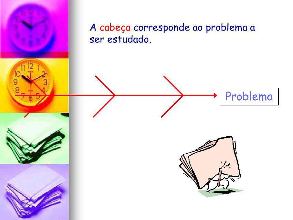 A cabeça corresponde ao problema a ser estudado.