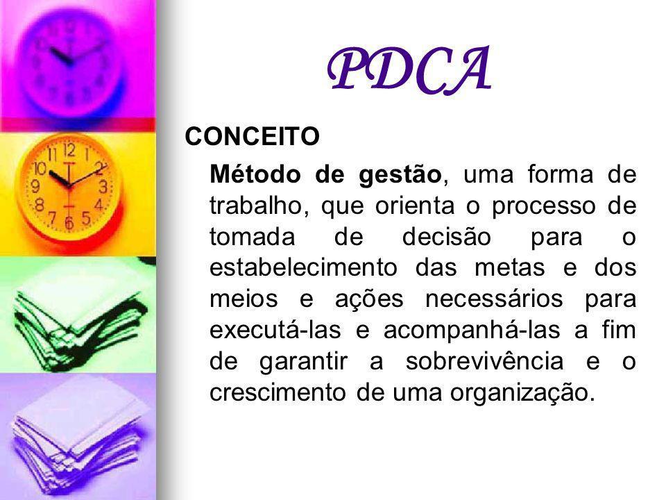 PDCA CONCEITO.