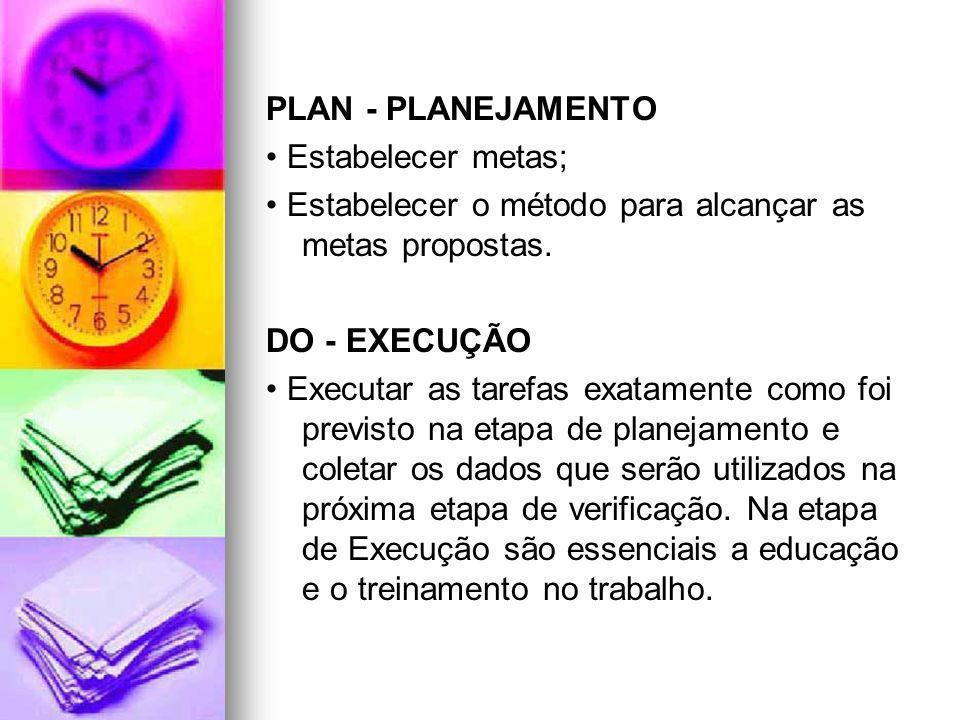 PLAN - PLANEJAMENTO • Estabelecer metas; • Estabelecer o método para alcançar as metas propostas. DO - EXECUÇÃO.