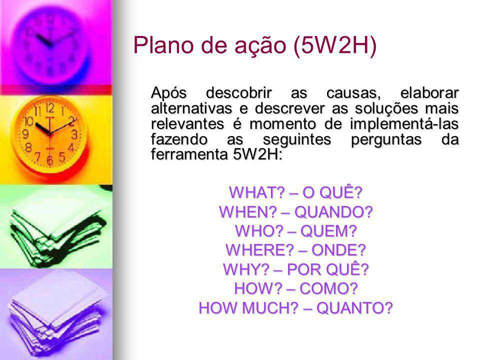 Plano de ação (5W2H)