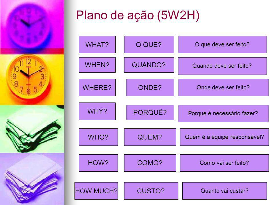 Plano de ação (5W2H) WHAT O QUE WHEN QUANDO WHERE ONDE WHY