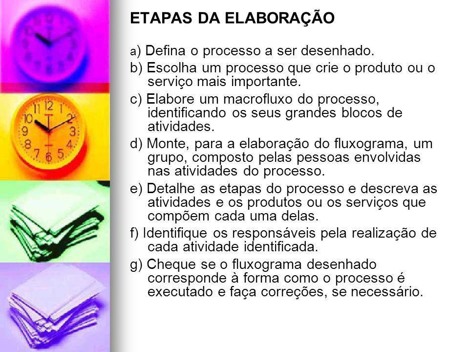 ETAPAS DA ELABORAÇÃO a) Defina o processo a ser desenhado. b) Escolha um processo que crie o produto ou o serviço mais importante.