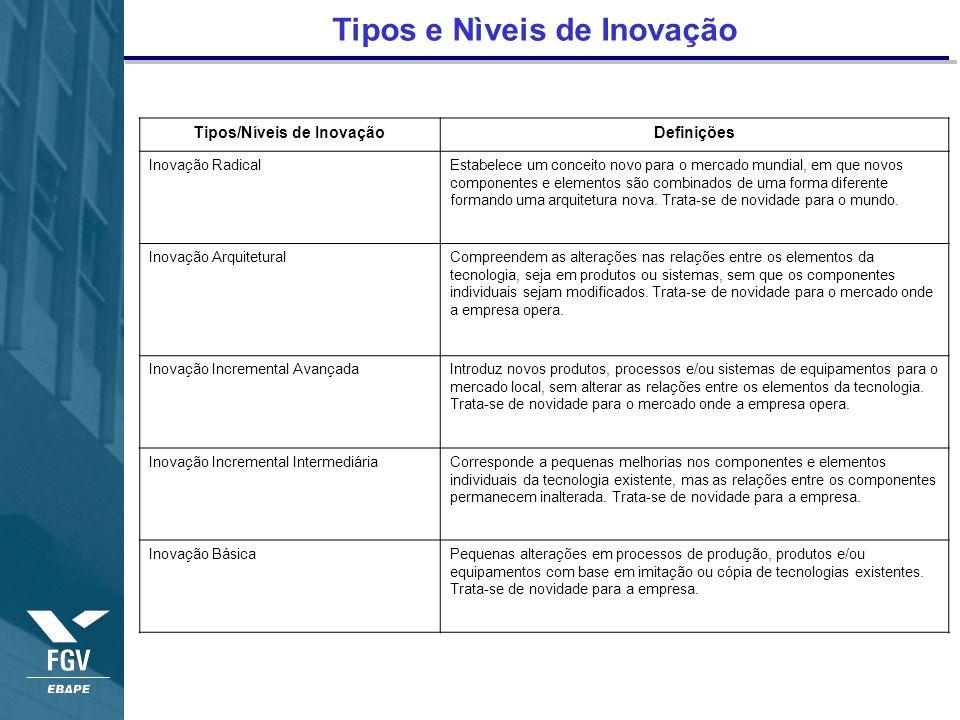 Tipos e Nìveis de Inovação Tipos/Níveis de Inovação