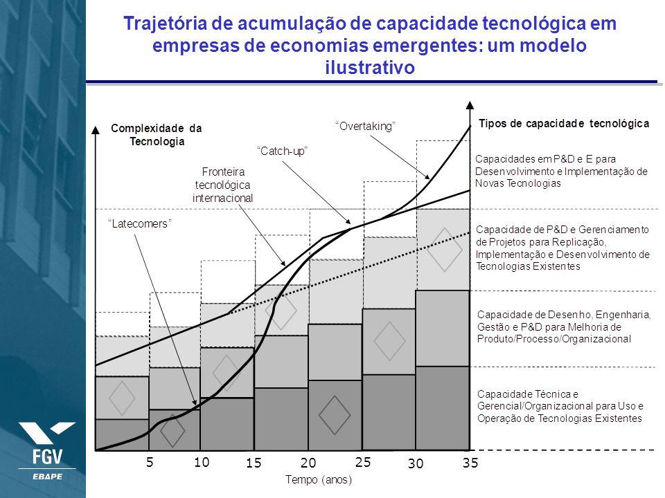 Trajetória de acumulação de capacidade tecnológica em empresas de economias emergentes: um modelo ilustrativo