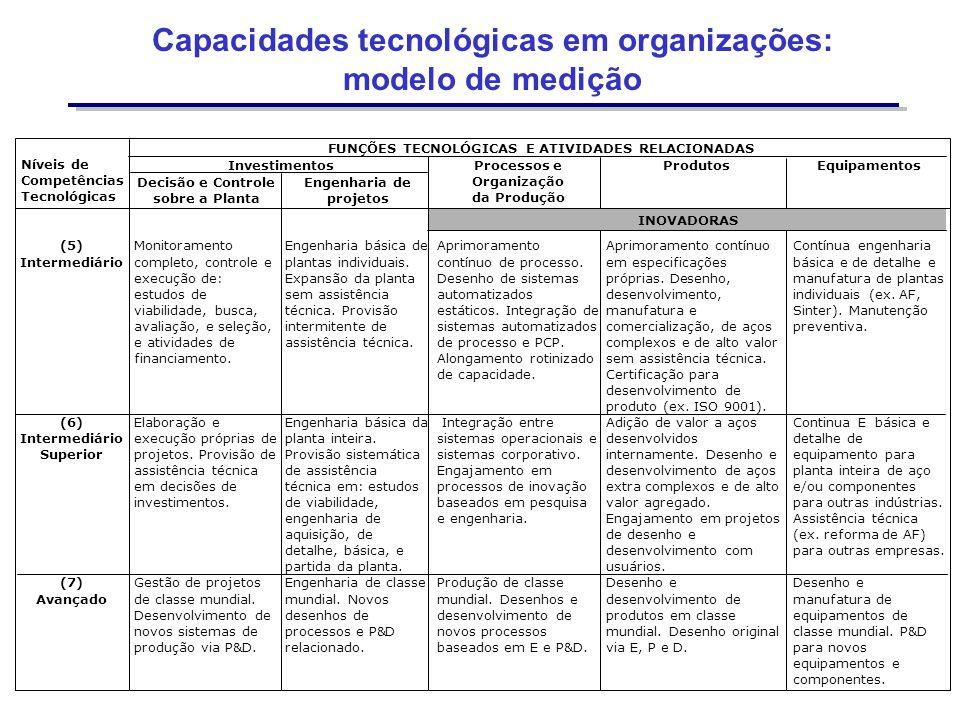 Capacidades tecnológicas em organizações: modelo de medição