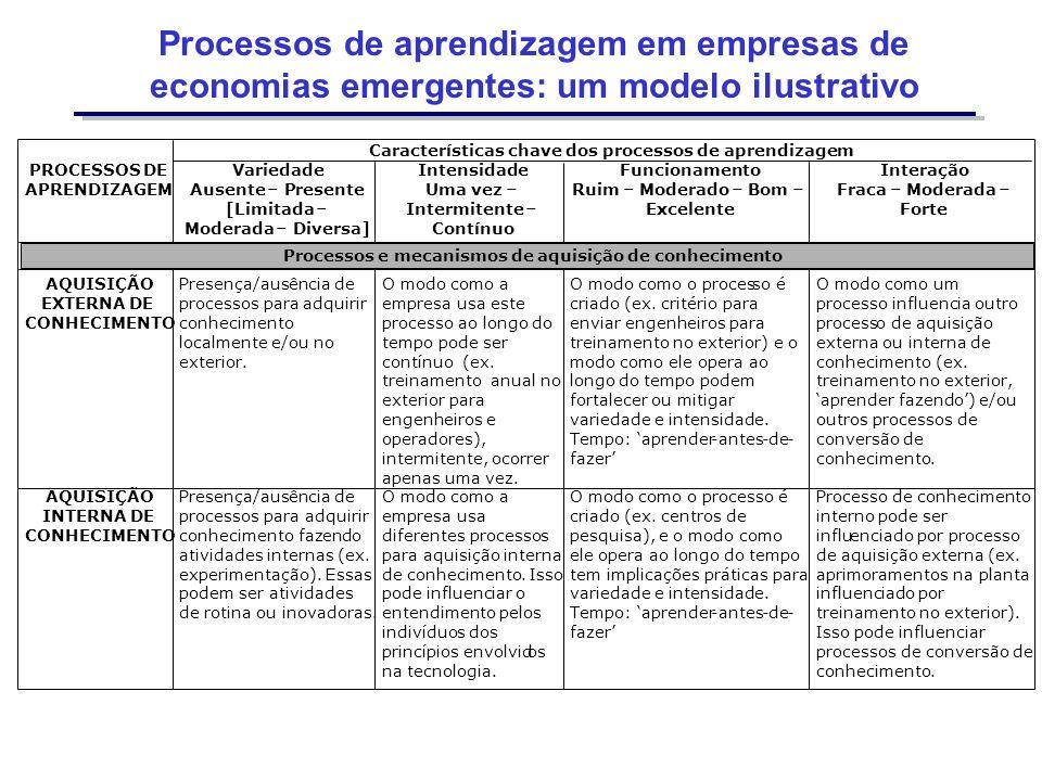Processos de aprendizagem em empresas de economias emergentes: um modelo ilustrativo