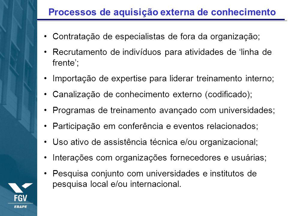 Processos de aquisição externa de conhecimento