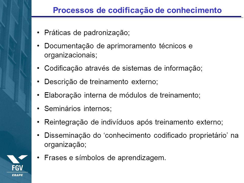 Processos de codificação de conhecimento