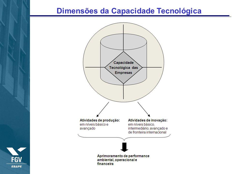 Dimensões da Capacidade Tecnológica
