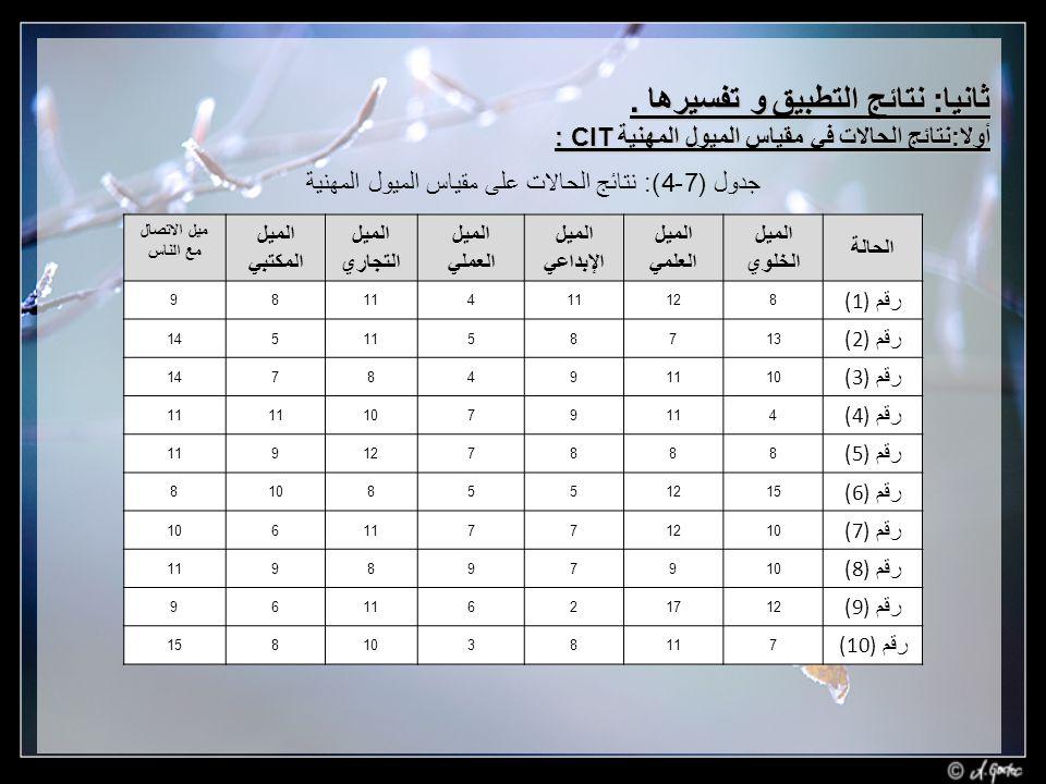 جدول (7-4): نتائج الحالات على مقياس الميول المهنية