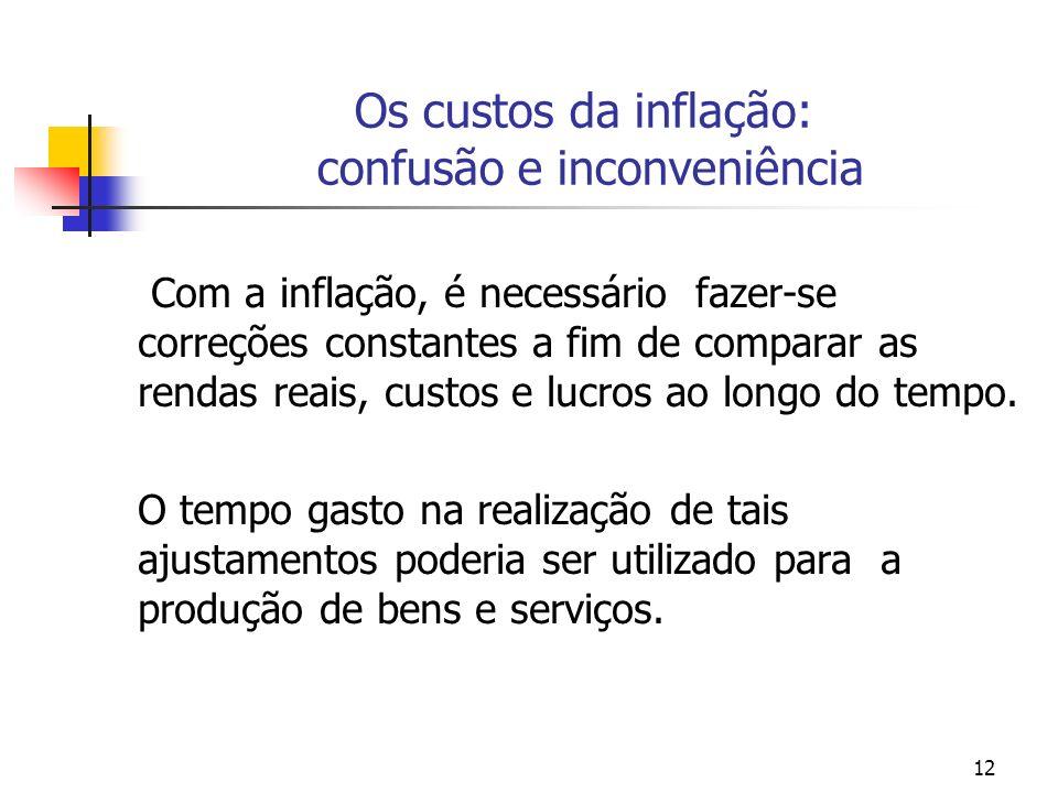 Os custos da inflação: confusão e inconveniência