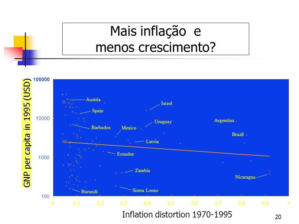 Mais inflação e menos crescimento GNP per capita in 1995 (USD)