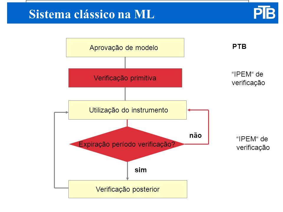 Sistema clássico na ML Aprovação de modelo PTB IPEM de verificação