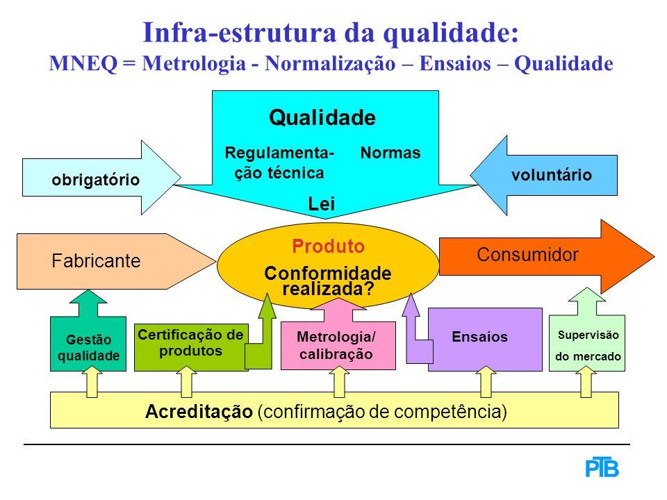 Infra-estrutura da qualidade: MNEQ = Metrologia - Normalização – Ensaios – Qualidade