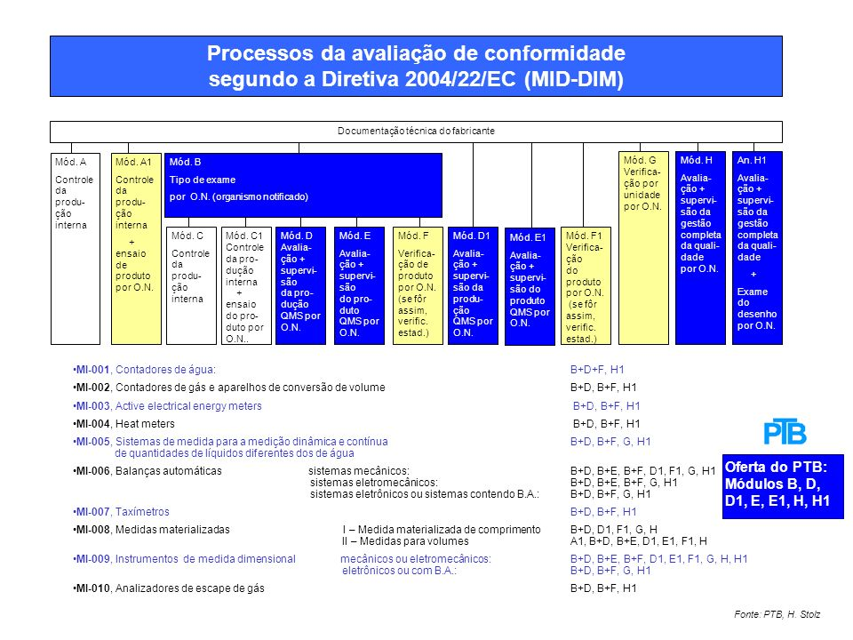 Documentação técnica do fabricante