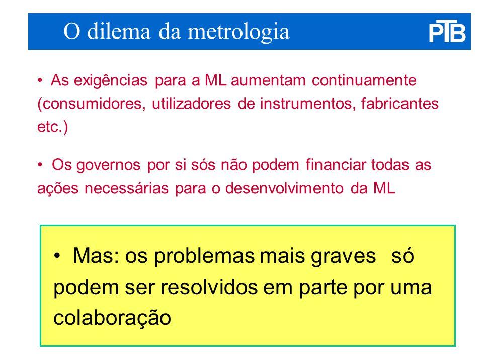 O dilema da metrologia • As exigências para a ML aumentam continuamente (consumidores, utilizadores de instrumentos, fabricantes etc.)