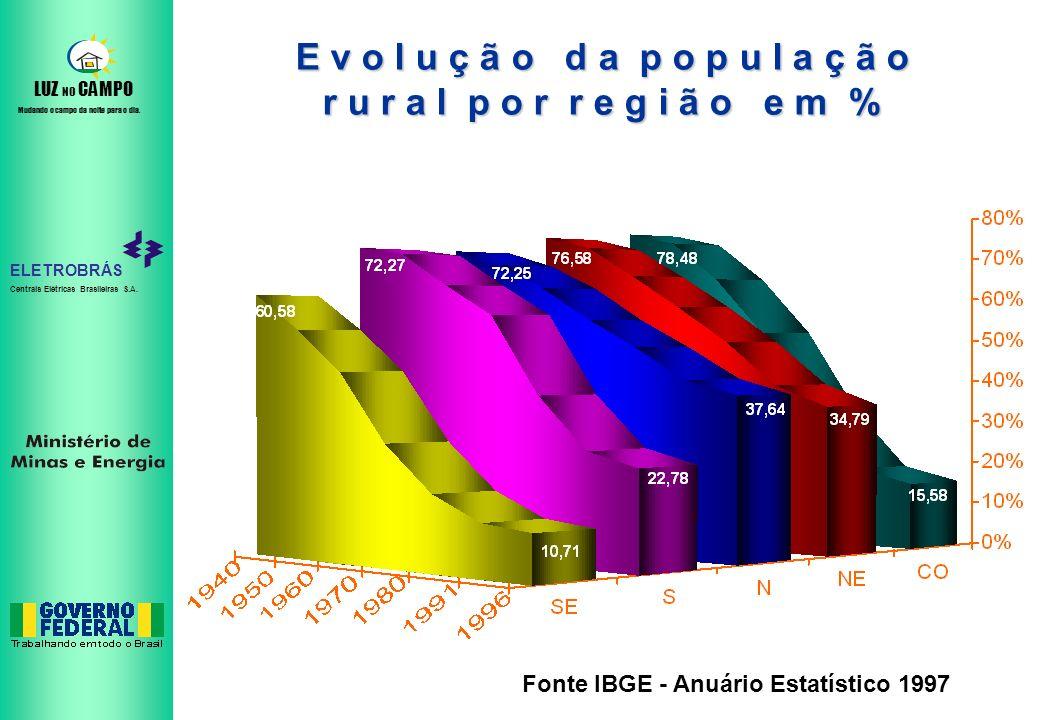 E v o l u ç ã o d a p o p u l a ç ã o r u r a l p o r r e g i ã o e m % Fonte IBGE - Anuário Estatístico 1997.