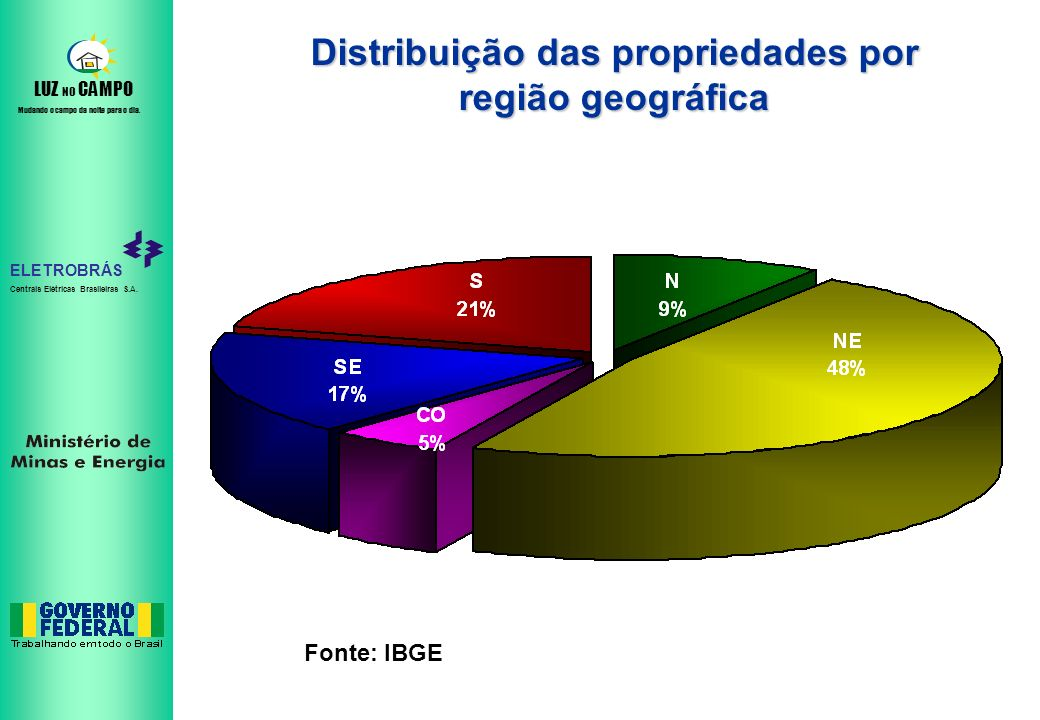 Distribuição das propriedades por região geográfica