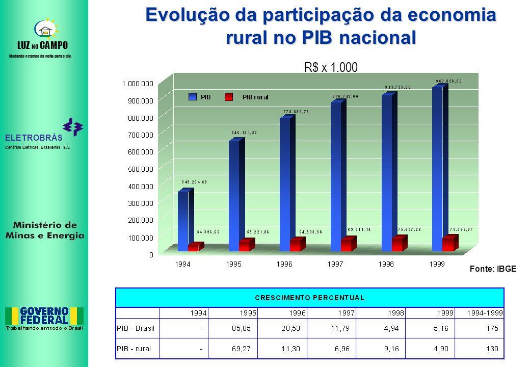 Evolução da participação da economia rural no PIB nacional