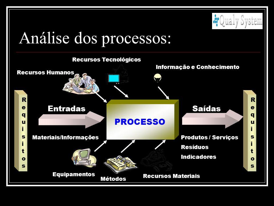 Análise dos processos: