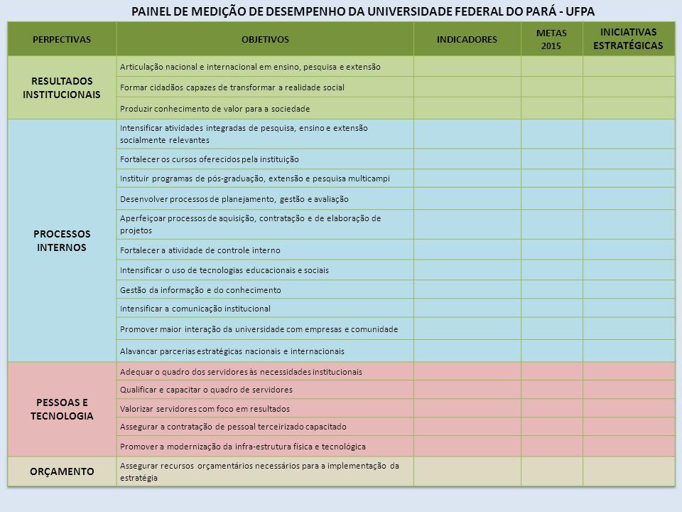 INICIATIVAS ESTRATÉGICAS RESULTADOS INSTITUCIONAIS
