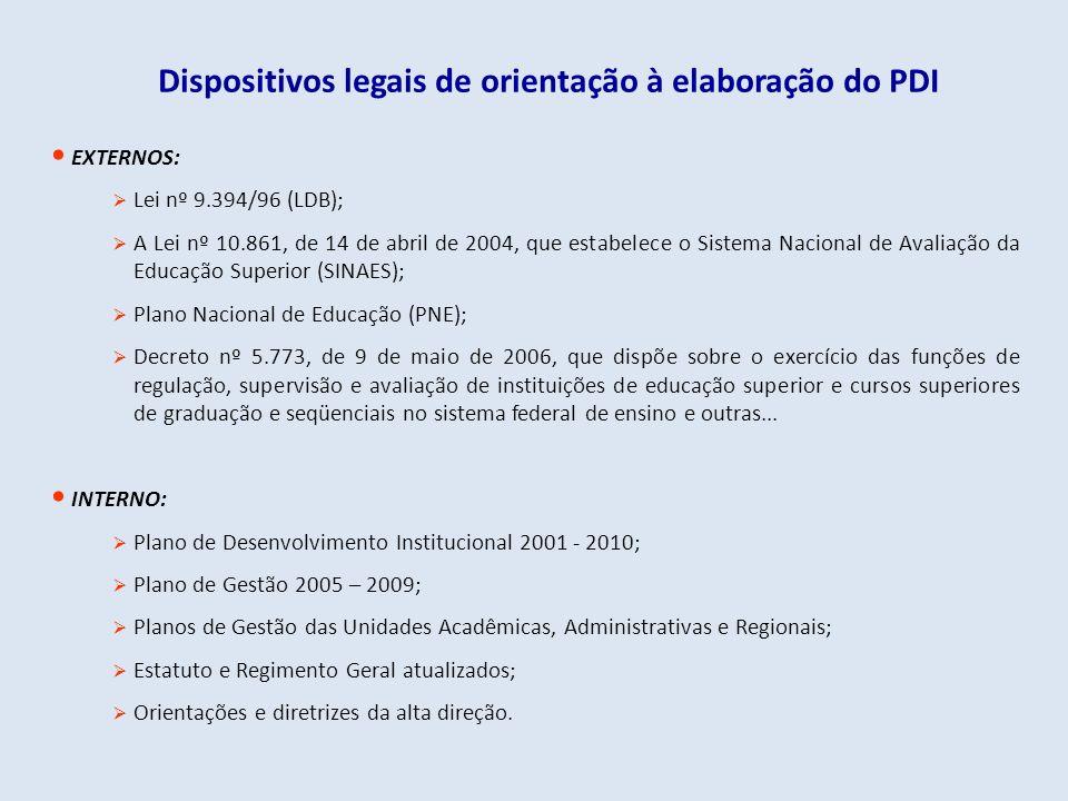 Dispositivos legais de orientação à elaboração do PDI