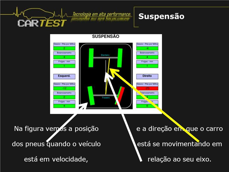 Suspensão Na figura vemos a posição dos pneus quando o veículo está em velocidade,