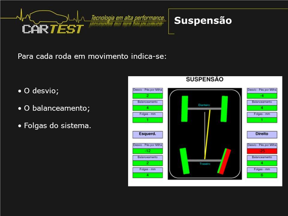 Suspensão Para cada roda em movimento indica-se: O desvio;