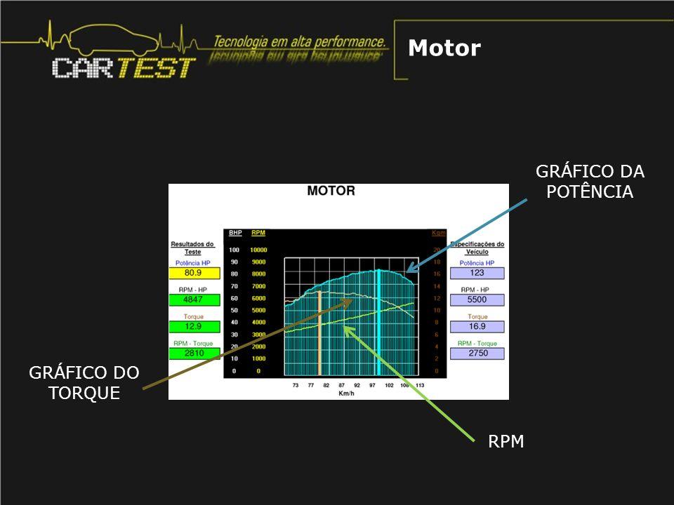 Motor GRÁFICO DA POTÊNCIA GRÁFICO DO TORQUE RPM