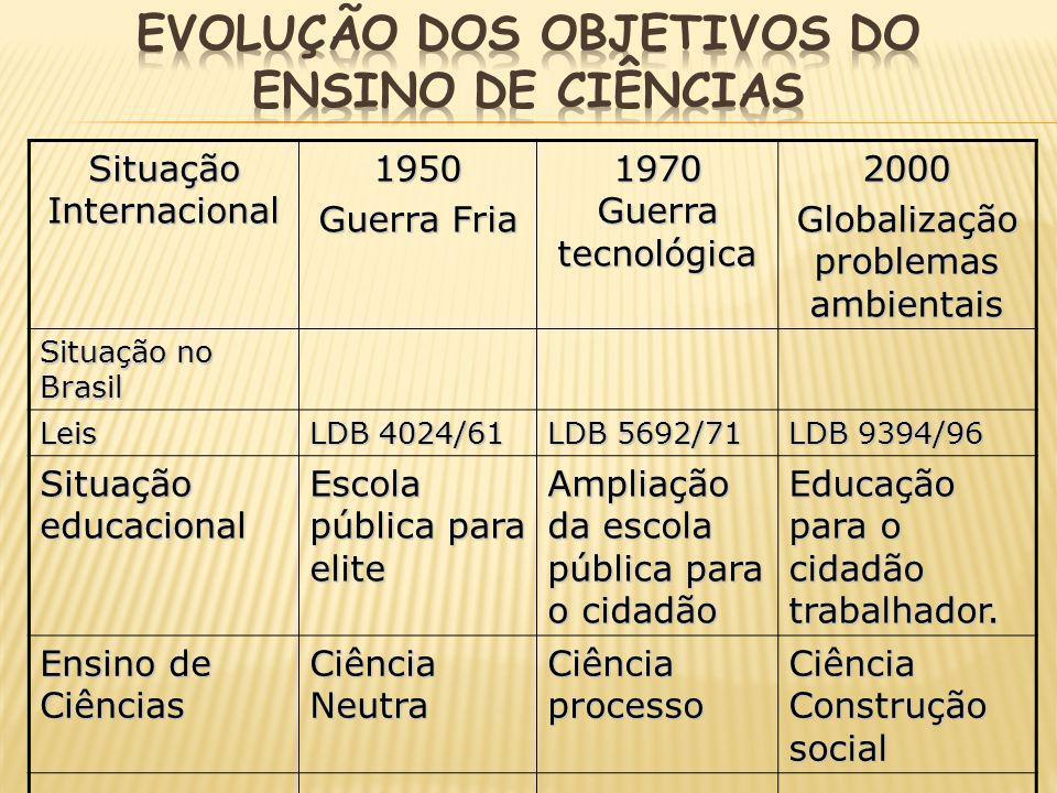 Evolução dos objetivos do ensino de Ciências