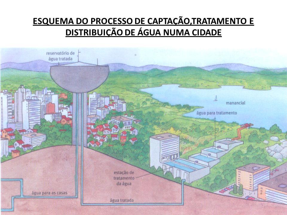 ESQUEMA DO PROCESSO DE CAPTAÇÃO,TRATAMENTO E DISTRIBUIÇÃO DE ÁGUA NUMA CIDADE