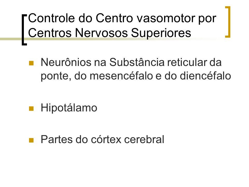 Controle do Centro vasomotor por Centros Nervosos Superiores