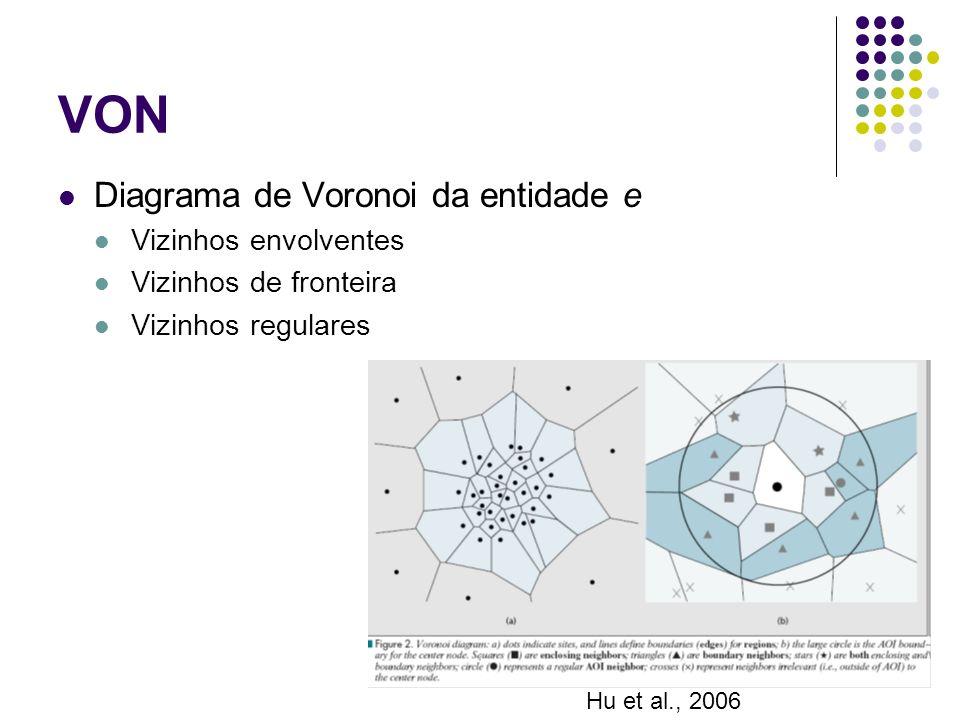 VON Diagrama de Voronoi da entidade e Vizinhos envolventes