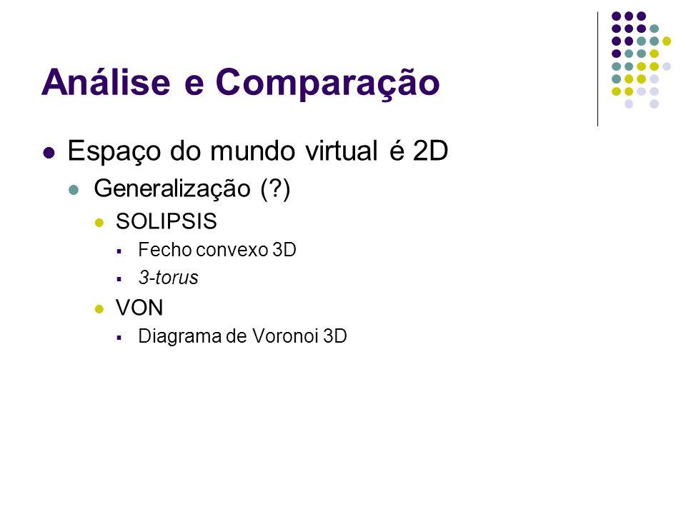 Análise e Comparação Espaço do mundo virtual é 2D Generalização ( )