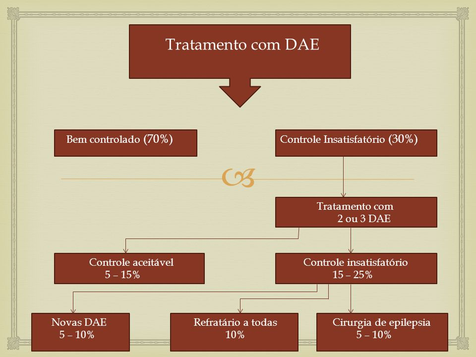 Tratamento com DAE Bem controlado (70%) Controle Insatisfatório (30%)