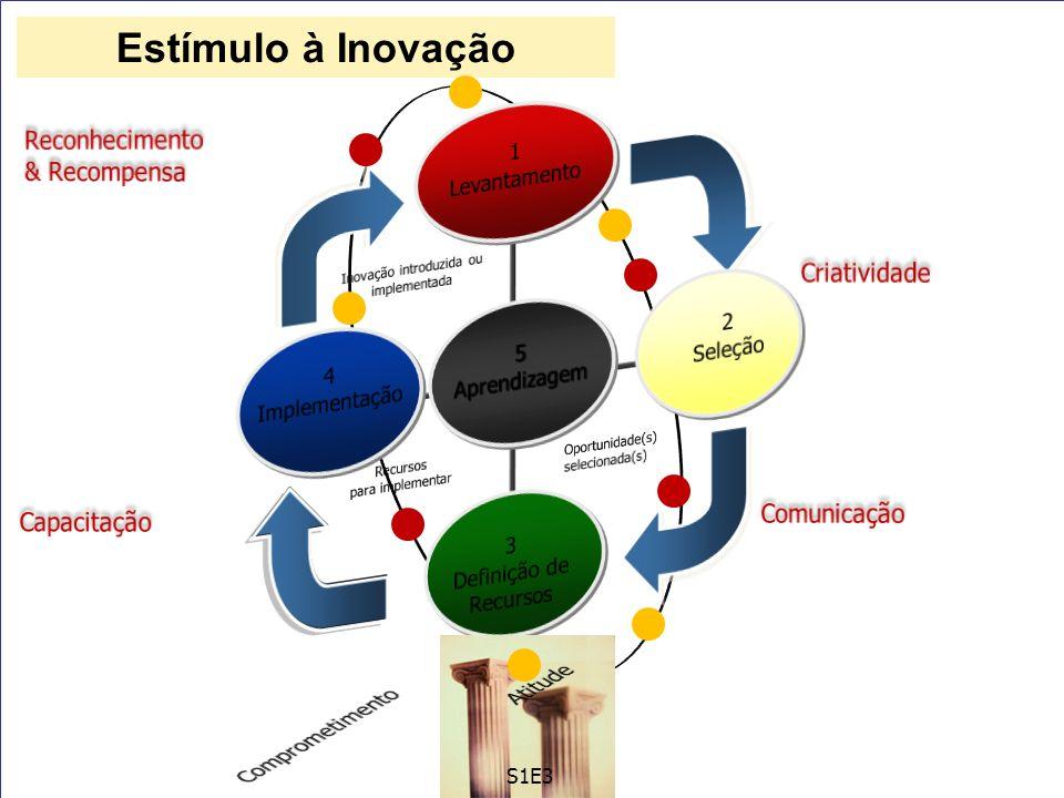 Inovação introduzida ou implementada
