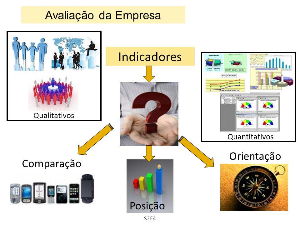 Indicadores Avaliação da Empresa Orientação Comparação Posição
