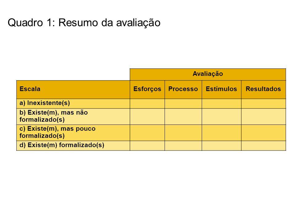 Quadro 1: Resumo da avaliação