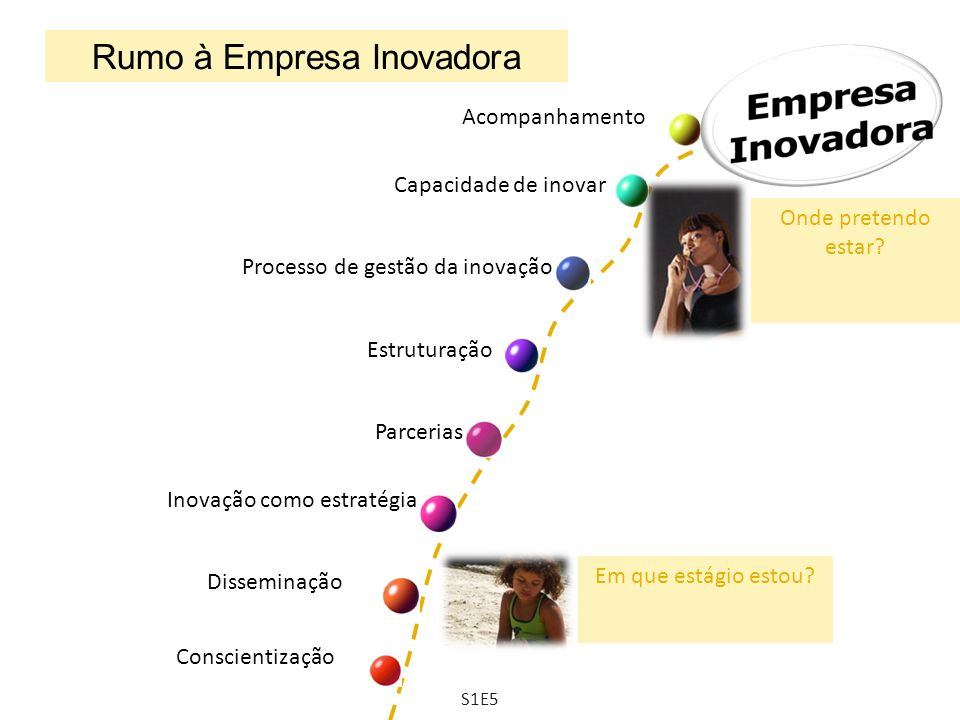 Rumo à Empresa Inovadora