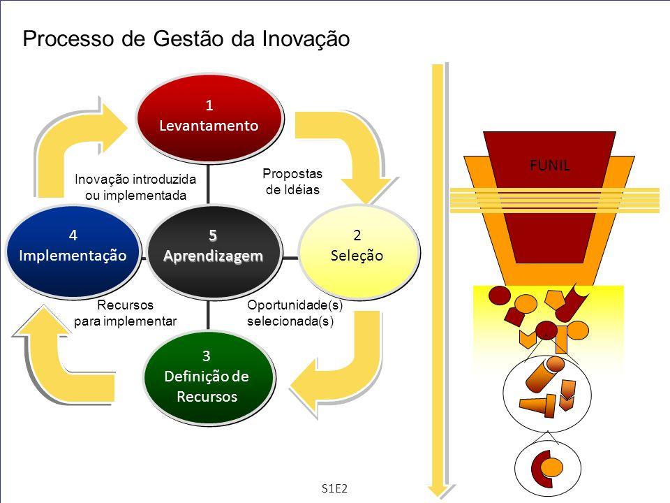 Processo de Gestão da Inovação