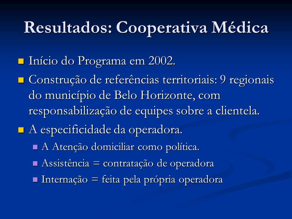 Resultados: Cooperativa Médica