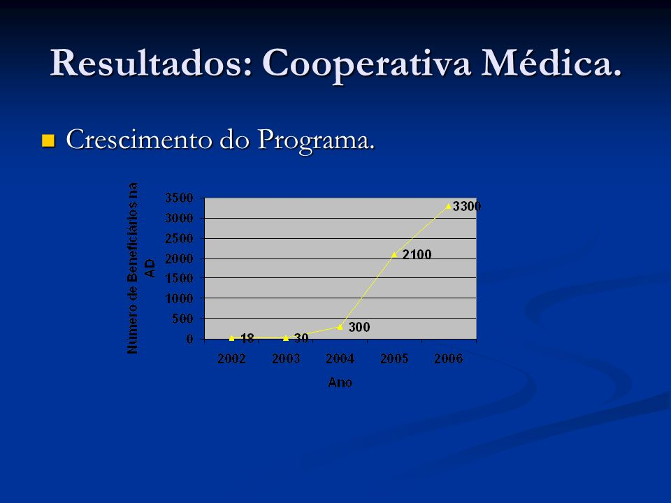 Resultados: Cooperativa Médica.