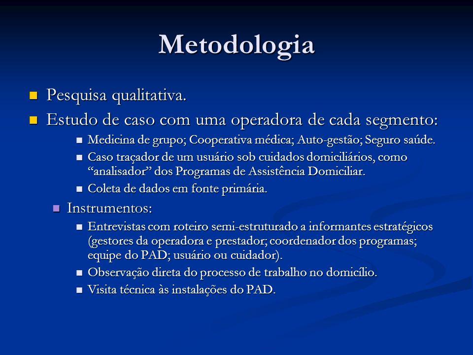 Metodologia Pesquisa qualitativa.